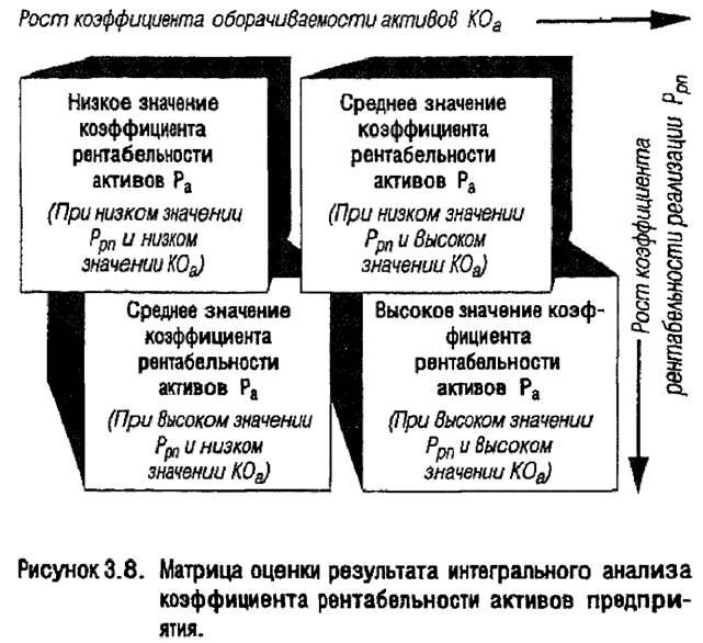 Матрица интегрального анализа