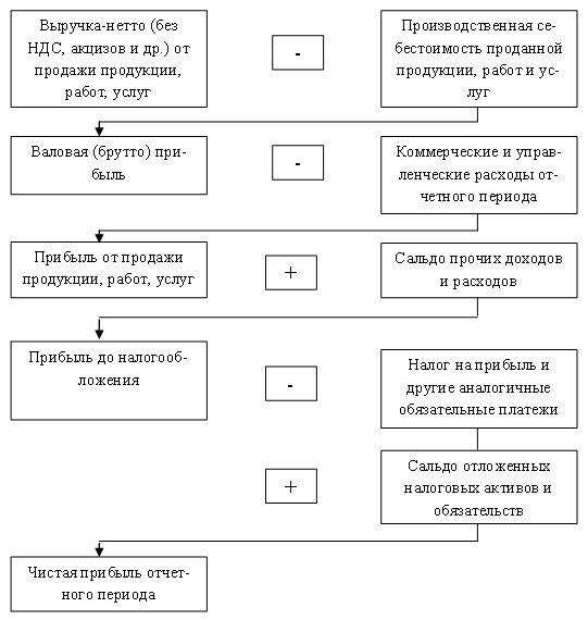 Схема формирования показателей