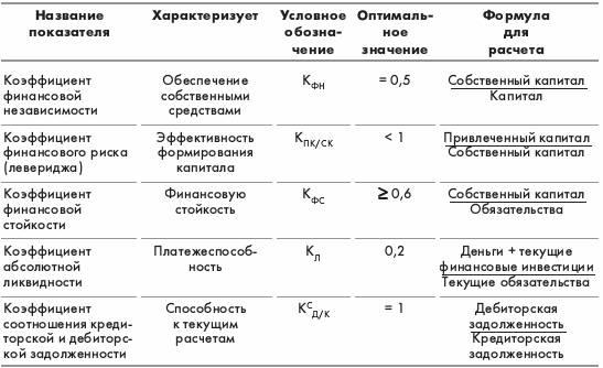 Рейтинговая оценка финансового состояния