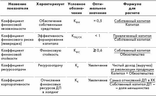 Состав показателей для рейтинговой оценки финансового состояния