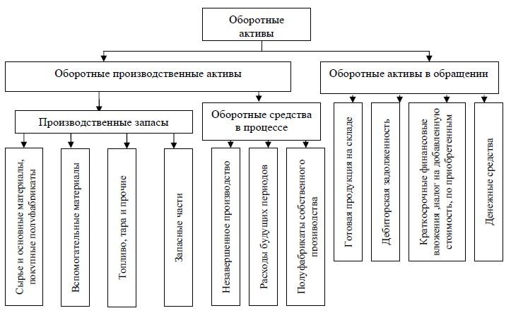 Классификация оборотных активов