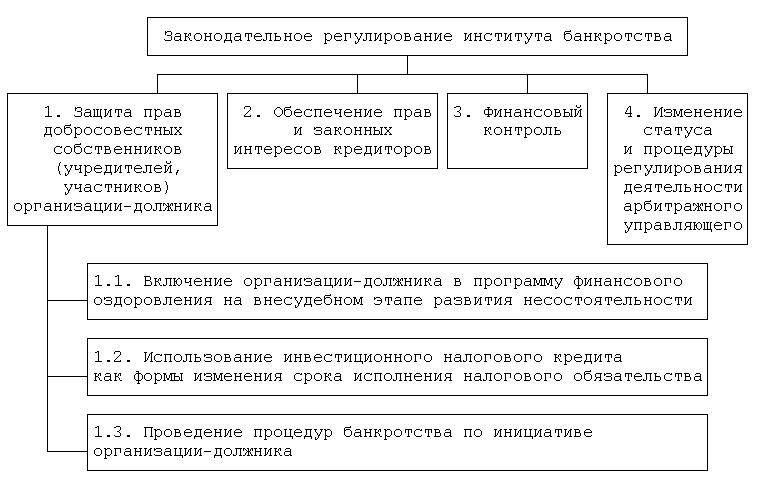 Направления законодательного регулирования института банкротства
