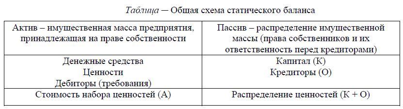 Общая схема статического баланса