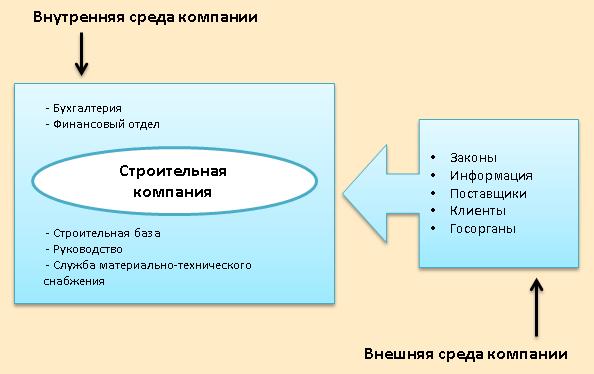 Анализ среды предприятия