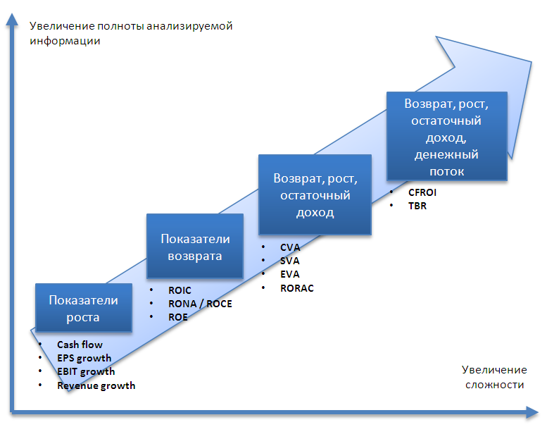 Дерево показателей, используемых в рамках управления стоимости компании