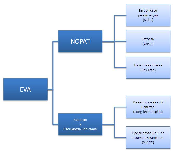 Основные факторы, формирующие EVA