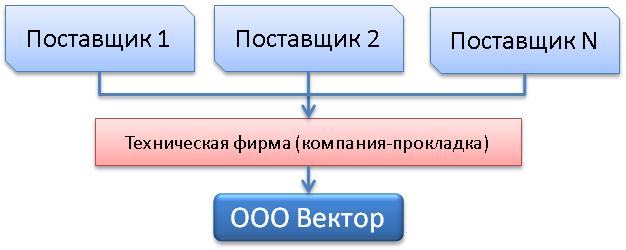 Схема оптимизации налогообложения