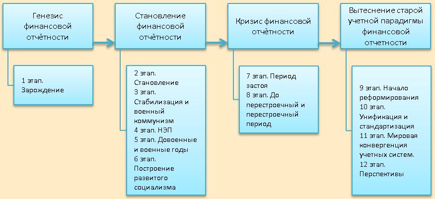 Включение МСФО в действующую институциональную среду финансовой отчетности в России
