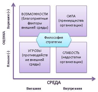матрицa первичного SWOT-анализа
