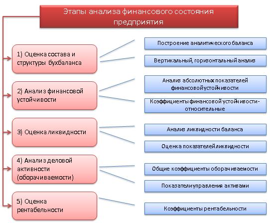 Процесс проведения финансового анализа