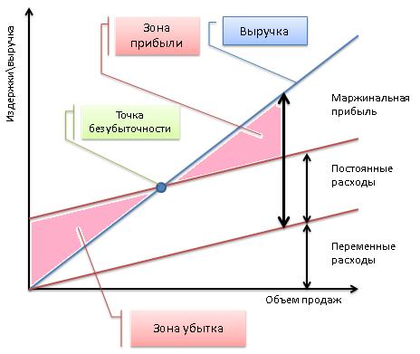 Маржинальный анализ в системе финансового менеджмента