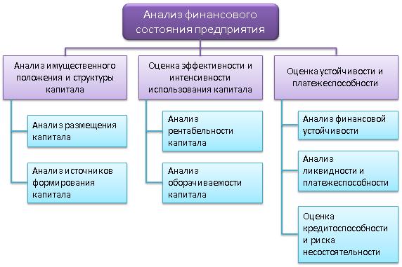 Анализ финсостояния предприятия