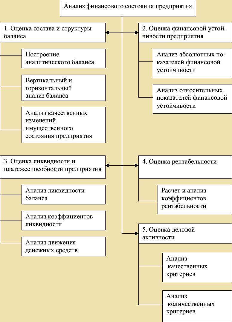 Этапы финансового анализа