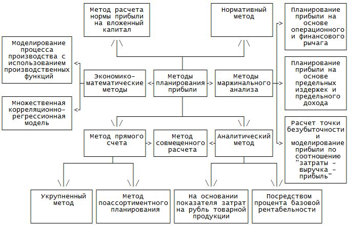 Методы планирования прибыли предприятия