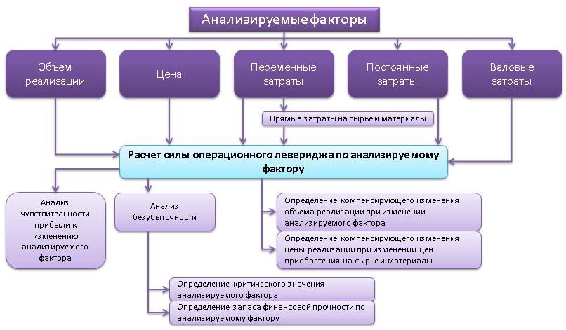 Что даёт операционный анализ предприятию?