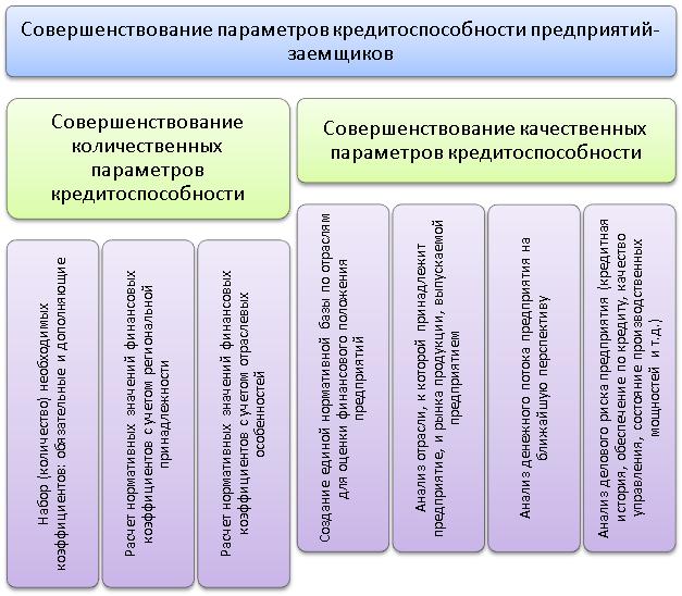 совершенствование параметров оценки кредитоспособности