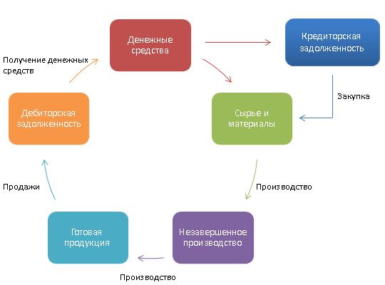 Операционный цикл