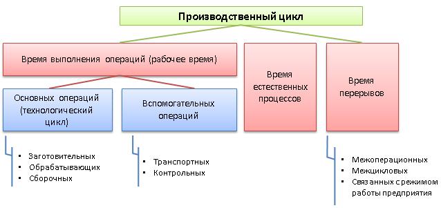 Производственный цикл