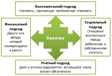 Подходы к определению сущности понятия капитал