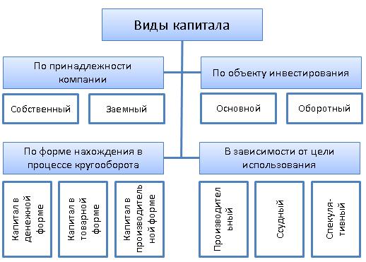 Анализ структуры источников предприятия