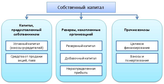 Структура собственного капитала