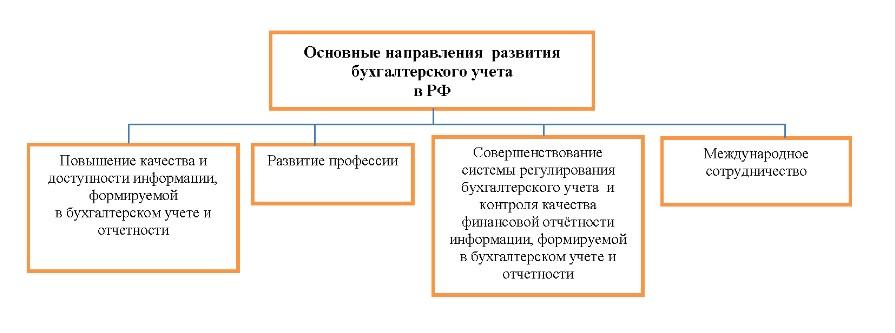 Основные направления развития бухгалтерского учета