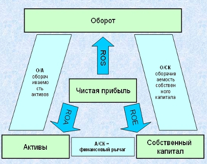 Финансовый треугольник контроллинга