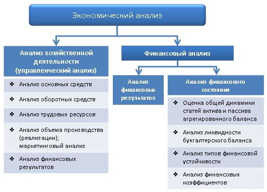 Классификация видов экономического анализа