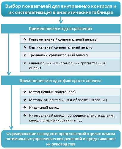 применение аналитических процедур в рамках организации внутреннего контроля