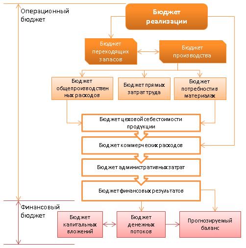 Система бюджетов для внутреннего контроля достижения показателей