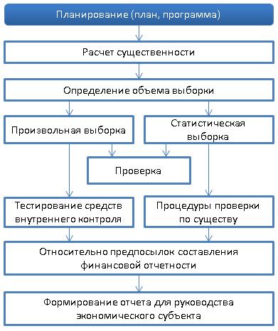 Внутренний контроль ведения учета, составления отчетности