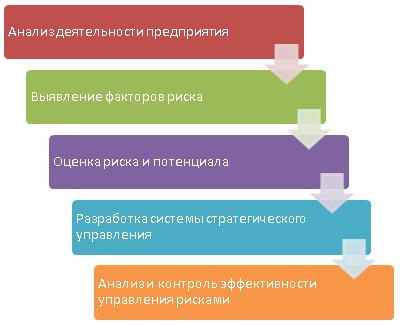 схема процесса оценки рисков внутренним контролем