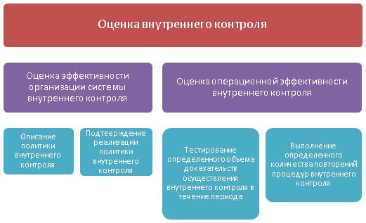 Оценка (мониторинг) системы внутреннего контроля