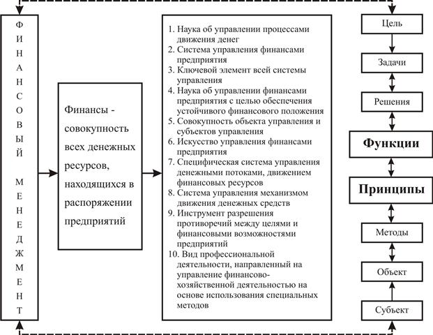 система финансового менеджмента