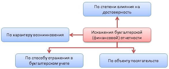 Признаки классификации искажений бухгалтерской (финансовой)