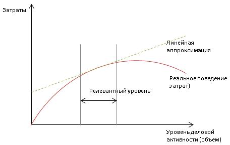 Линейная аппроксимация затрат организации