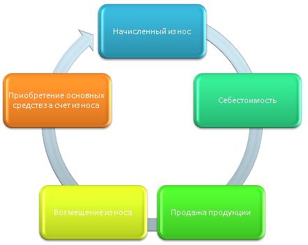 Схема движения амортизации