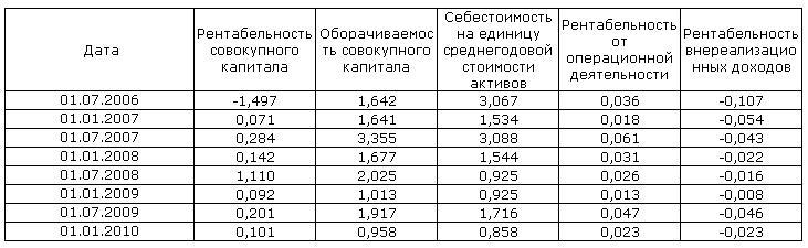 Исходные данные для регрессионного анализа
