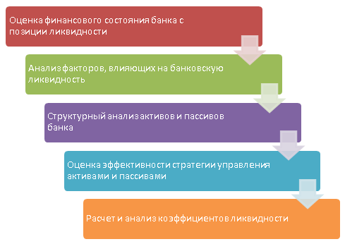 этапы анализа банковской ликвидности