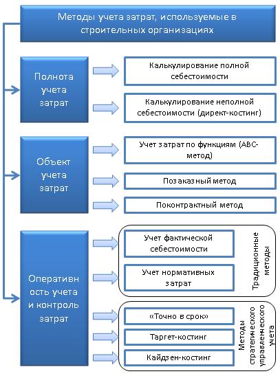 Классификация методов учета затрат и калькулирования себестоимости продукции строительных организаций
