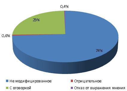 Статистика российских аудиторских заключений в части мнений аудиторов по результатам обязательного аудита