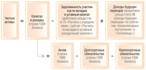 Формула расчёта величины чистых активов
