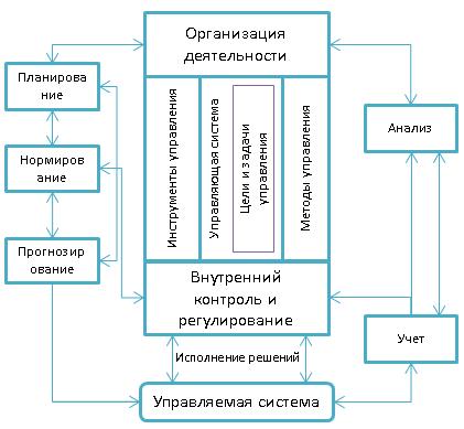 Взаимосвязь функций управления коммерческой организации при осуществлении контроля