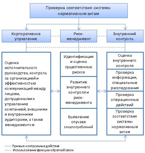 Взаимодействие компетенций (полномочий) контрольных подразделений организации