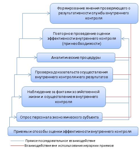 Иерархия приемов и способов оценки эффективности внутреннего контроля