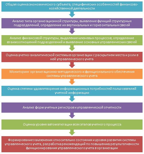 Алгоритм оценки уровня развития управленческого учета в перерабатывающих организациях