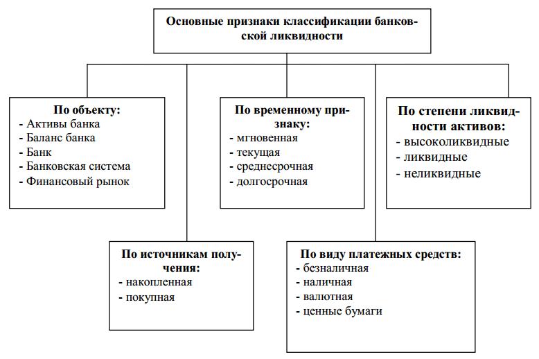 Основные признаки классификации банковской ликвидности
