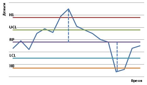 Графическая иллюстрация модели Стоуна