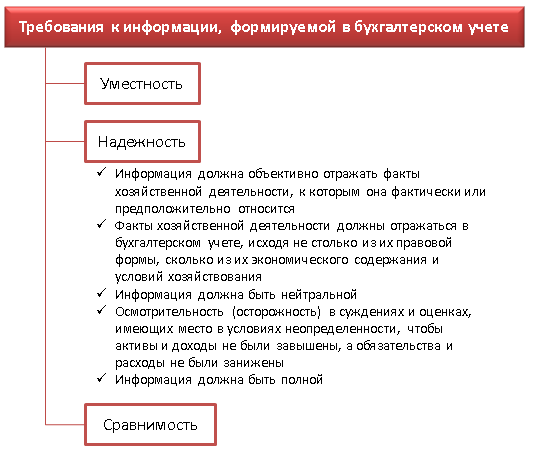 Требования к информации, формируемой в бухгалтерском учете