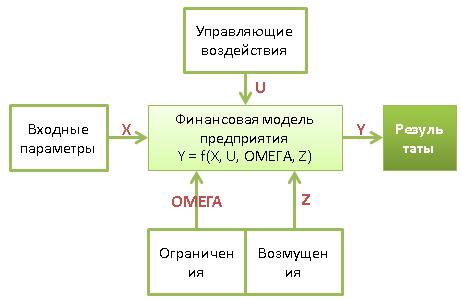 Концептуальная схема финансовой модели предприятия